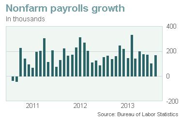 Количество и качество новых рабочих мест по-прежнему низкое