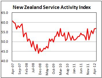 Активность в сфере услуг в Новой Зеландии в мае 2012