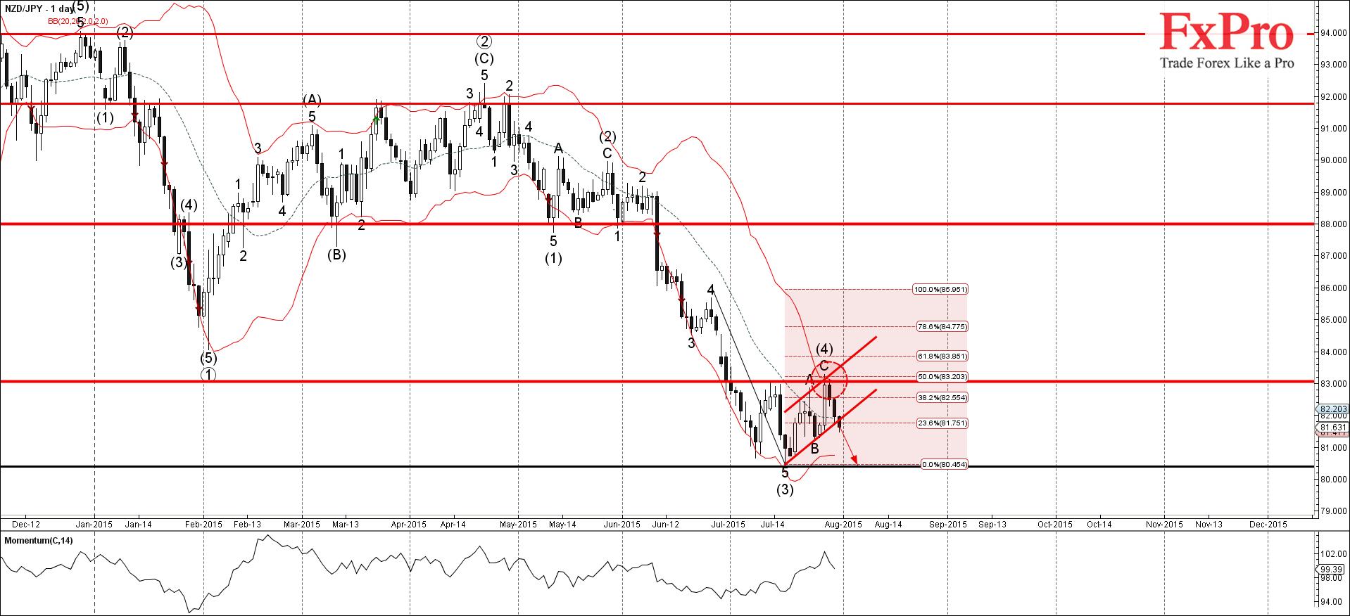 NZD/JPY продолжает падение с вероятной целью на 80.40