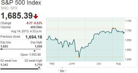 Билл Гросс: ФРС сохранит ставки низкими дольше, чем прогнозируется