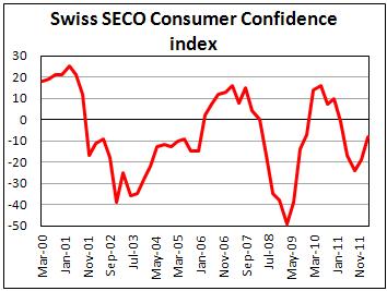 Швейцарский индекс потребительской уверенности от SECO в I кв. 2012