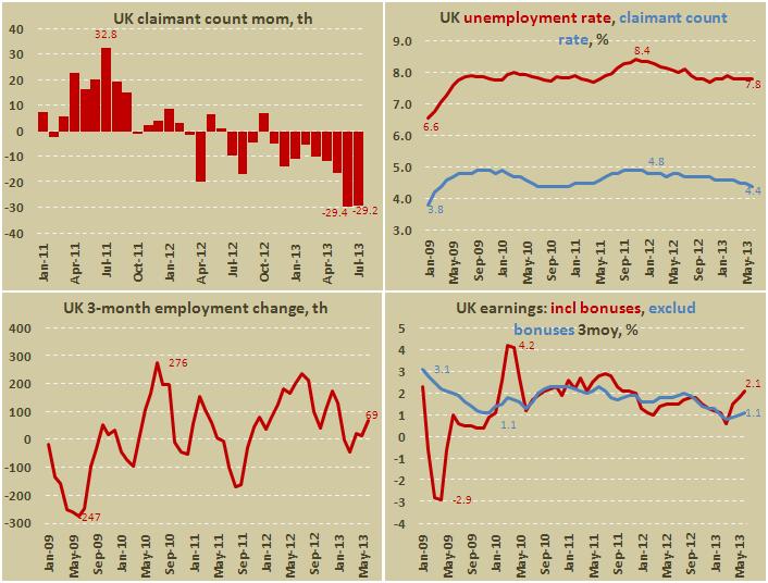 По данным Национального статистического управления, число заявлений на получение пособия по безработице...