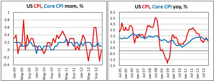 study of consumer price index in