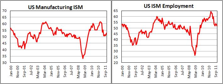 Деловая активность в производственном секторе в США возросла в ноябре