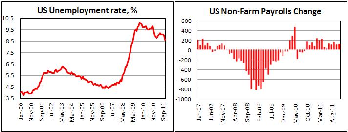 Уровень безработицы в США снизился до 8,6% за ноябрь