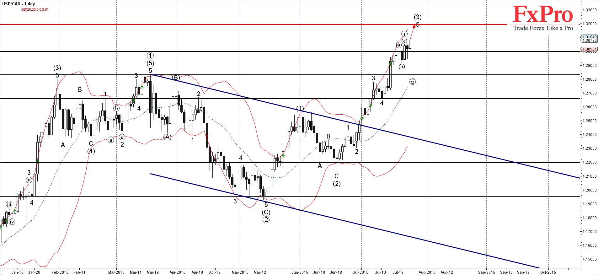 USD/CAD продолжает расти после недавнего прорыва 1.30