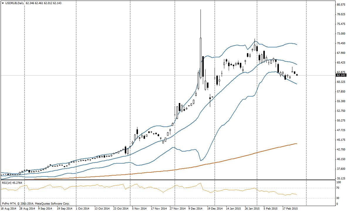 Без паники: рубль пока растет
