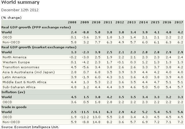 Форекс прогноз на 2013 год